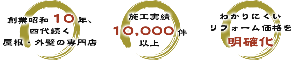 創業昭和〇〇年、四代続く屋根・外壁の専門店、施工実績10,000件以上、わかりにくいリフォーム価格を明確化